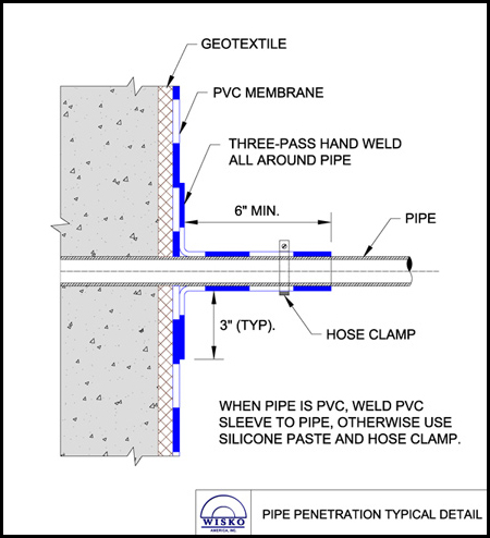 Typical pipe penetration